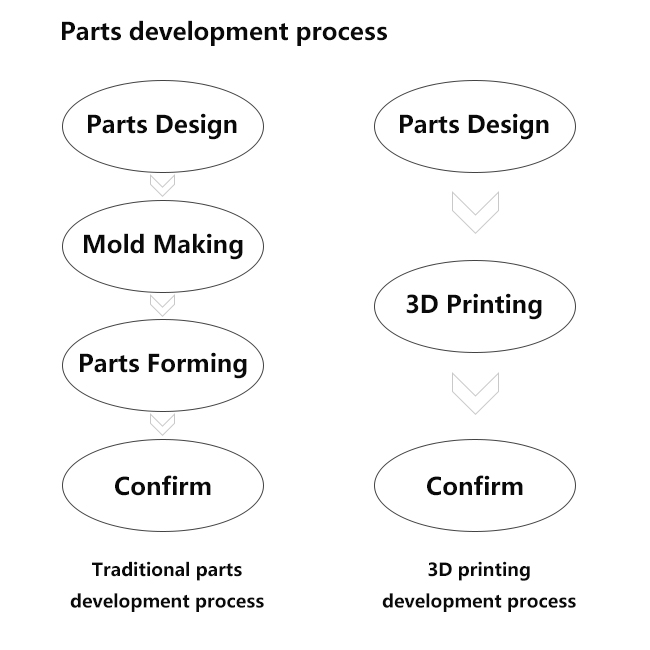 The application of 3D printing in the development process of auto parts